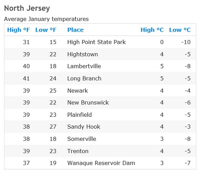 Winter-temperatures-in-NJ-January