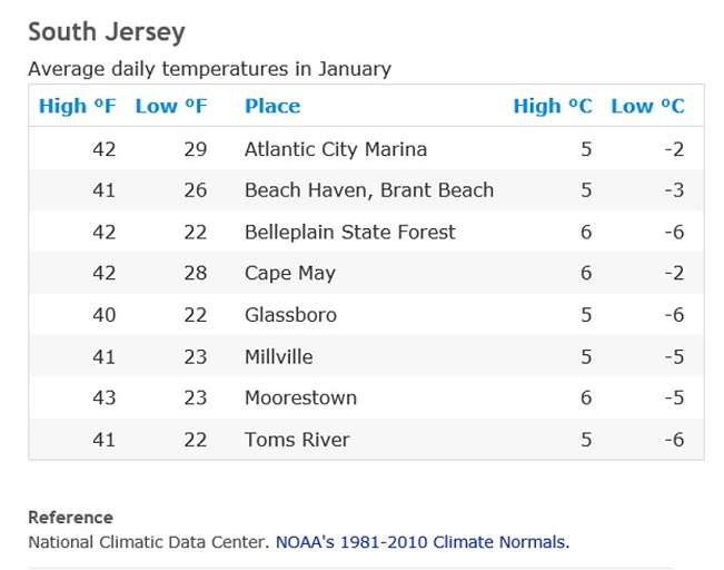 winter-temperature-in-January-in-nj