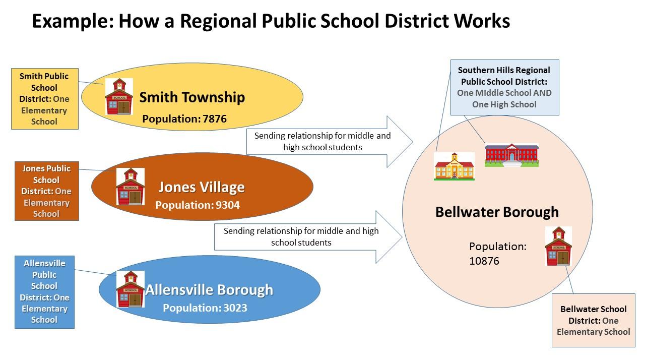 regional school district Watson 2016